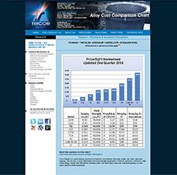 Titanium Cost Chart
